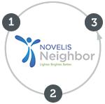 novelis-neighbor